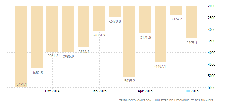 French Trade Deficit Narrows in June