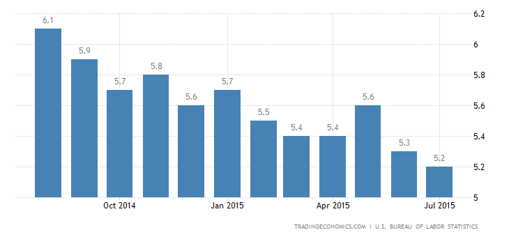 US Unemployment Rate Steady at 5.3% in July