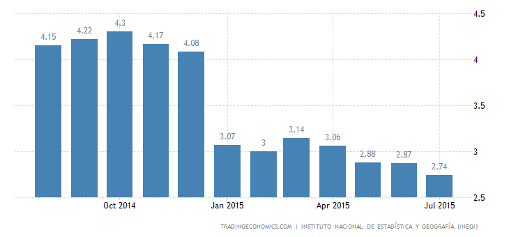 Mexico Inflation Rate Down to 2.74%