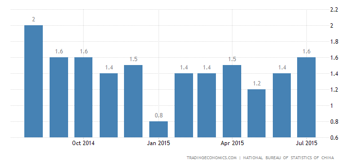 China Inflation Rate Up 1.6% in July