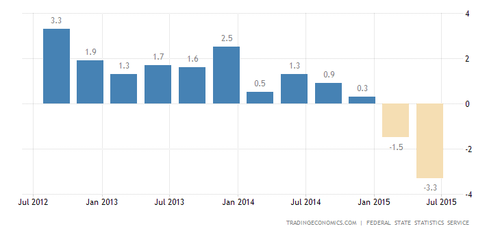 Russian Economy Contracts 4.6% in Q2