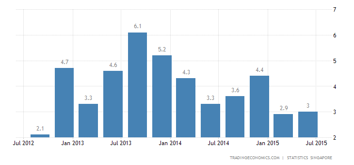 Singapore GDP Growth Slows in Q2