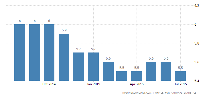 UK Unemployment Rate Stable at 5.6%