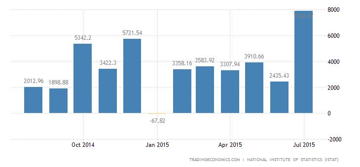 Italy Trade Surplus Narrows in June