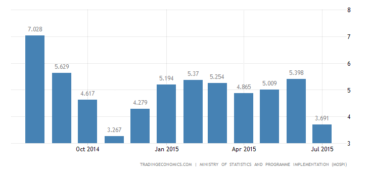Inflation Rate in India At Record Low in July