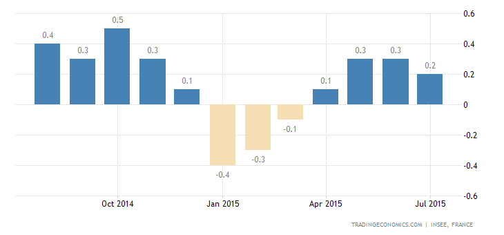 French Inflation Eases in July