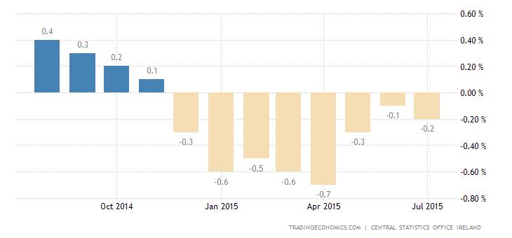 Ireland Deflation Deepens in July