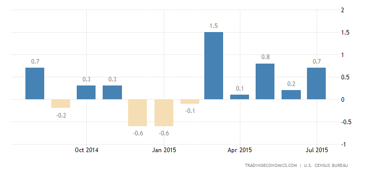 US Retail Sales Rise 0.6% in July