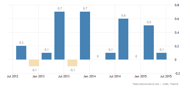 French GDP Stagnates in Q2