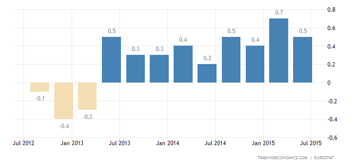 Euro Area GDP Growth Slows in Q2