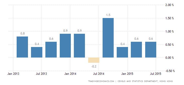 Hong Kong GDP Grows 0.4% in Q2