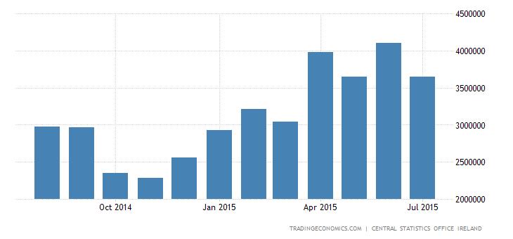Ireland Trade Surplus Widens in June
