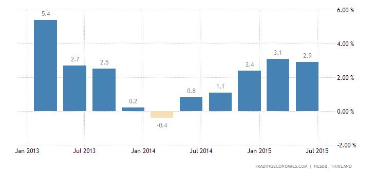 Thai Economy Slows in Q2