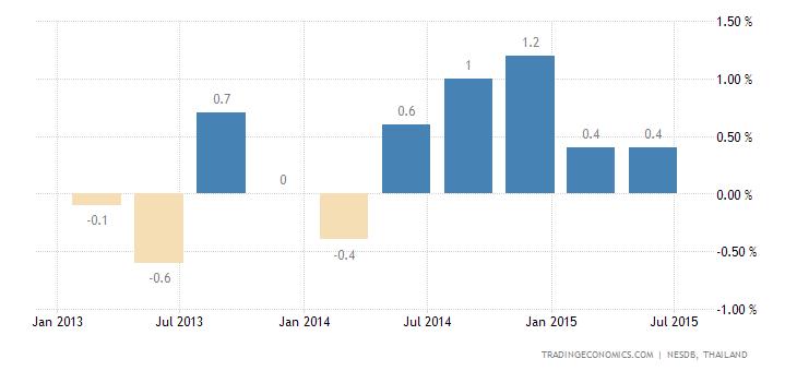 Thai Economy Expands 0.4% QoQ in Q2