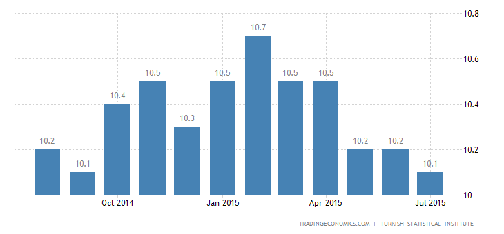 Turkey Unemployment Rate at 11-Month Low