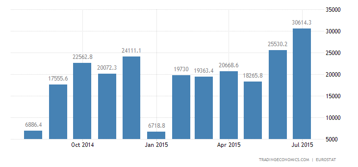 Euro Area Trade Surplus at Record High