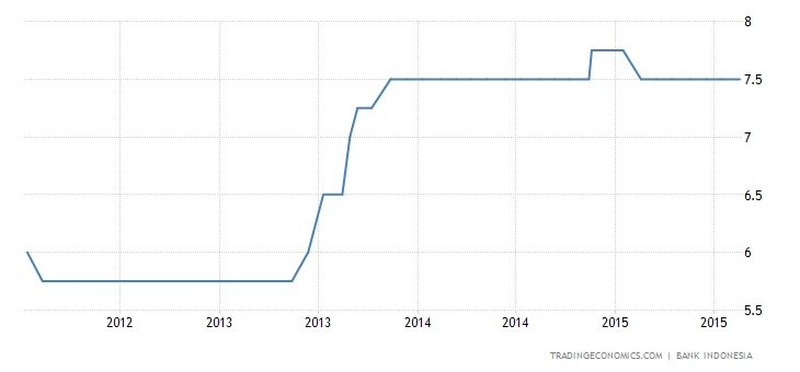 Indonesia Holds Rates Steady