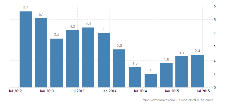 Chile GDP Growth Slightly Above Expectations