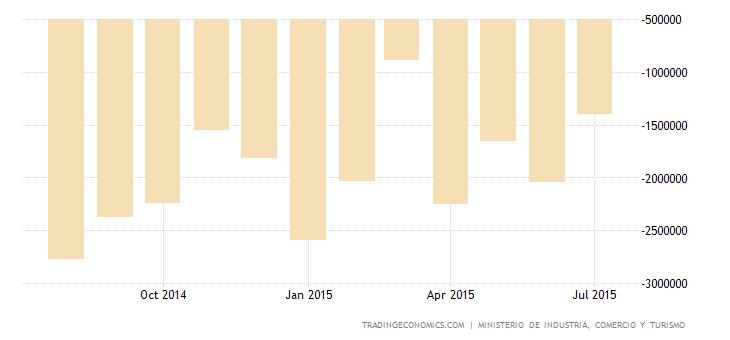 Spanish Trade Deficit Widens in June
