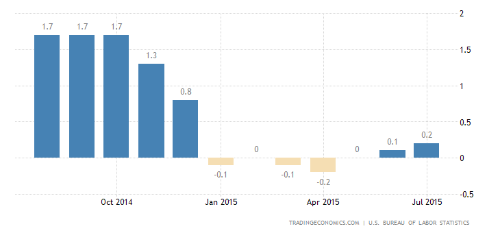 US Inflation Rate Up to 0.2%
