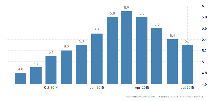 Russia Unemployment Rate Down to 5.3% in July