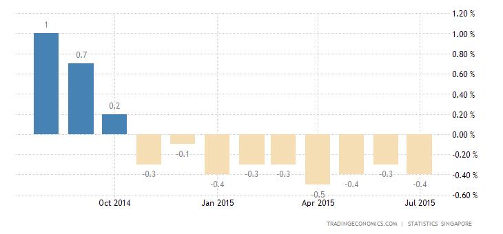 Singapore Deflation Worsens in July