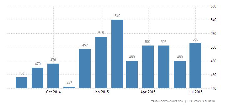 US New Home Sales Rebound