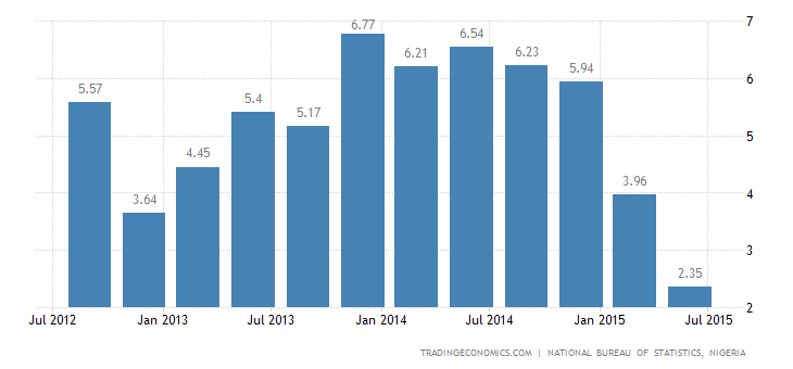 Nigeria GDP Growth Slows in Q2