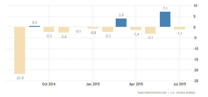 Durable Goods Beat Forecasts in July