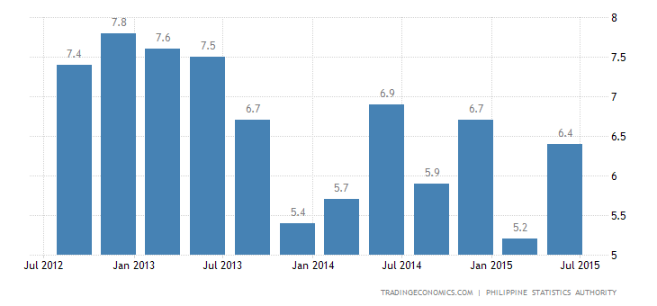Philippines GDP Growth Accelerates in Q2