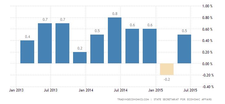 Swiss Economy Avoids Recession in Q2