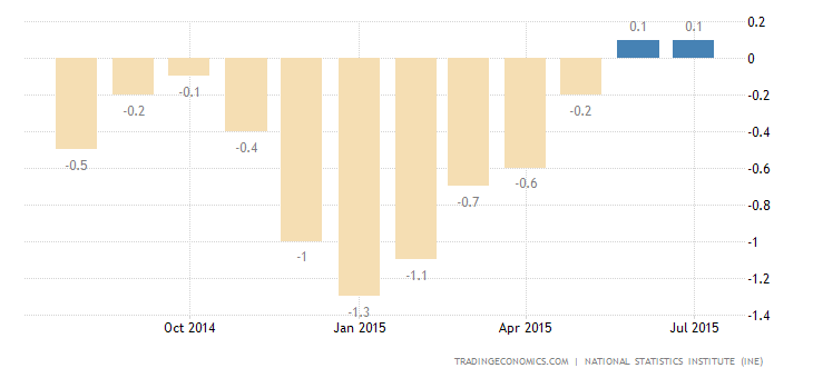 Spanish CPI Drops 0.4% in August
