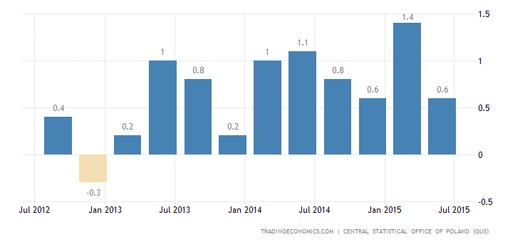 Polish GDP Growth Confirmed at 0.9% in Q2