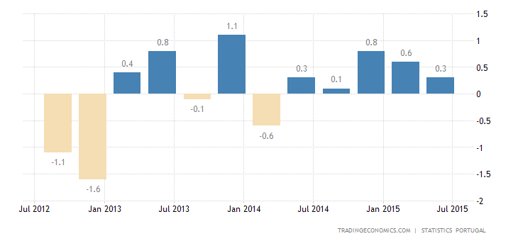 Portugal GDP Growth Confirmed at 0.4% in Q2
