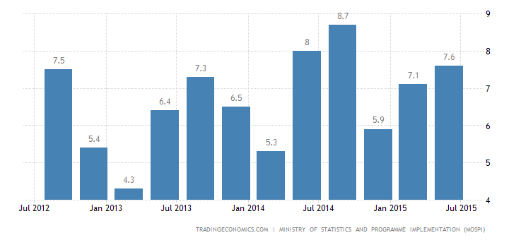 India GDP Growth Disappoints
