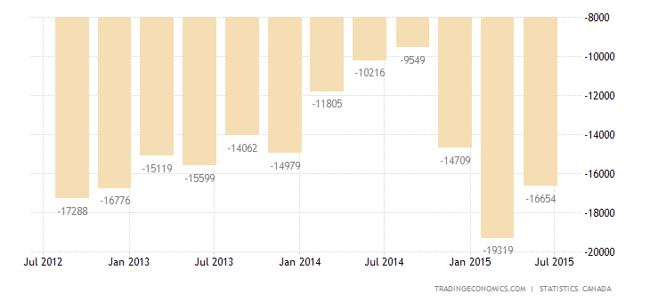 Canada Current Account Deficit Narrows in Q2