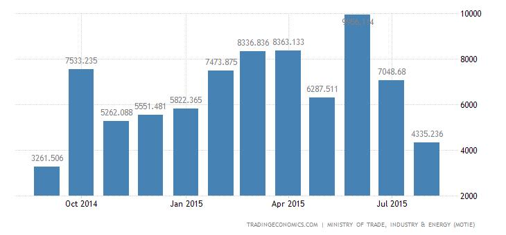 South Korea Trade Surplus Below Forecasts in August