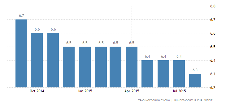 German Unemployment Rate Steady at 4.7%