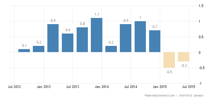 Canada GDP Contracts Again in Q2