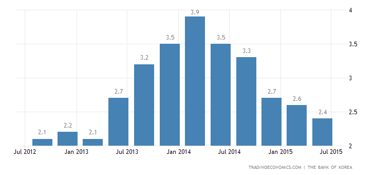 South Korea GDP Growth Confirmed at 2.2% YoY in Q2