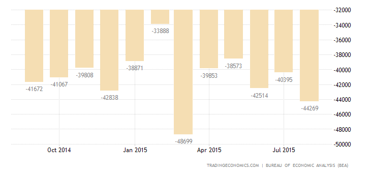 US Trade Deficit at 5-Month Low