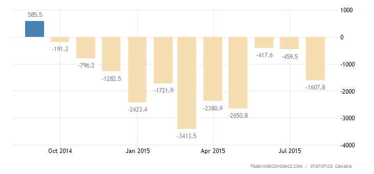 Canada Trade Deficit Narrows in July