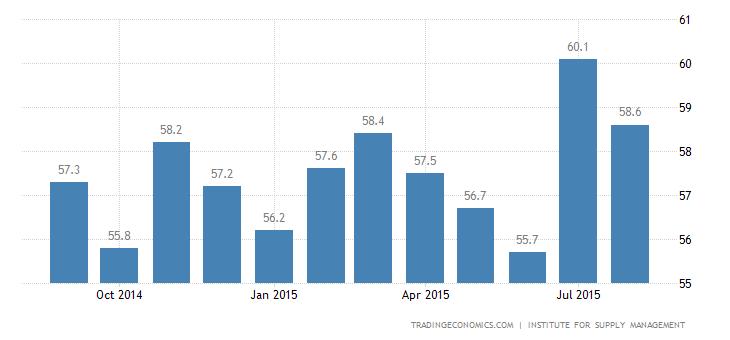 US Services Sector Growth Beats Estimates