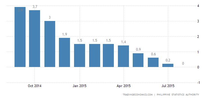 Philippines Inflation Lowest Since March 1987