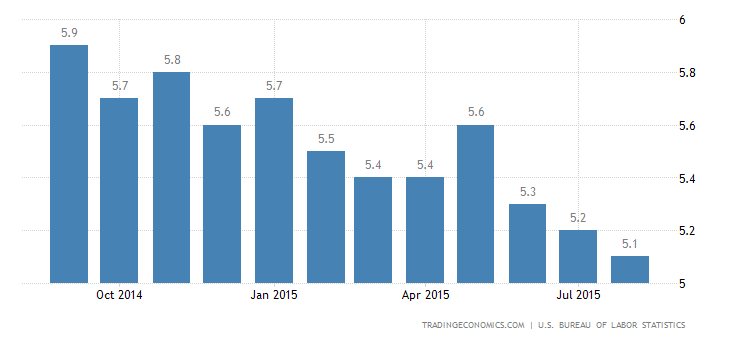 US Unemployment Rate At 7-1/2 Year Low
