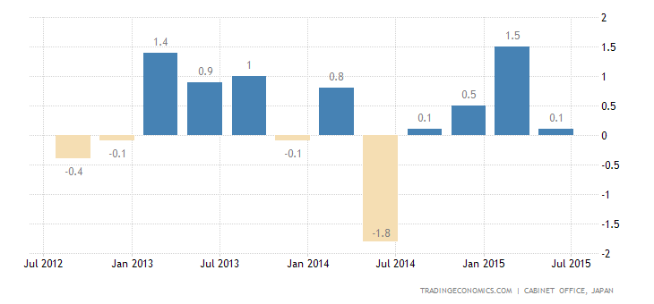 Japan GDP Growth Revised Up to -0.3% in Q2