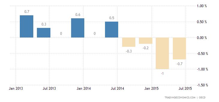Russia Falls Deep into Recession