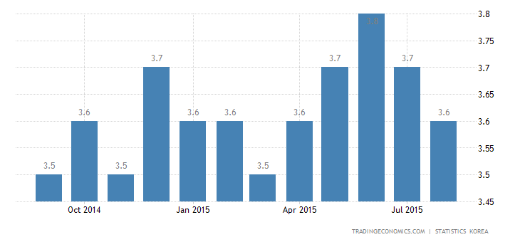 South Korea Jobless Rate at 7 Month-Low