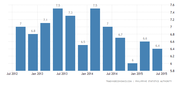 Philippines Jobless Rate Falls in July