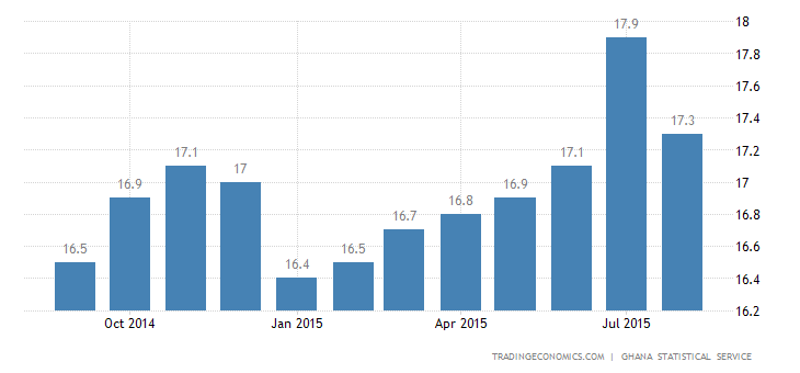 Ghana Inflation Rate Eases in August
